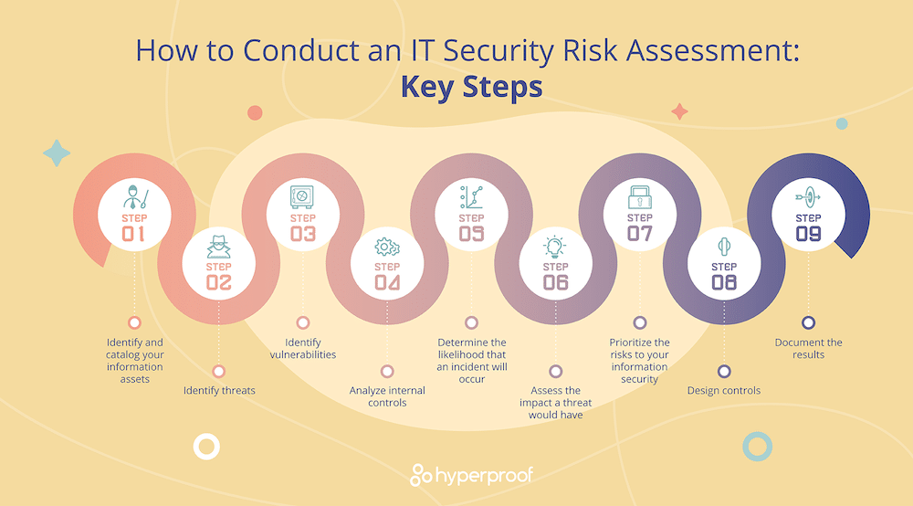 The steps for creating an information security risk assessment outlined.